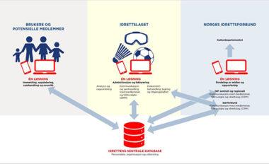 NIF innfører et felles medlemssystem for alle idrettslag - thumbnail